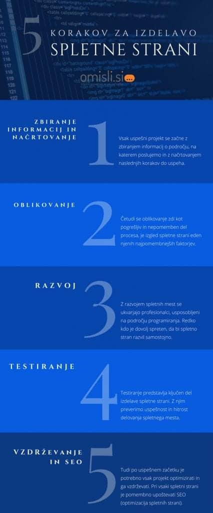 Do izdelave spletne strani vodi pet osnovnih korakov