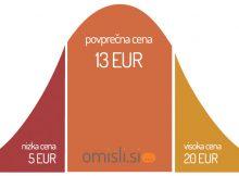 produktna fotografija Povprečje cen za fotografiranje izdelkov v Sloveniji.