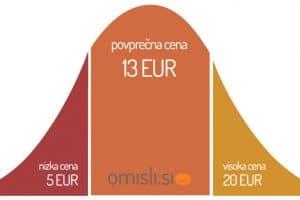 povprečne-cene-produktna-fotografija-graf