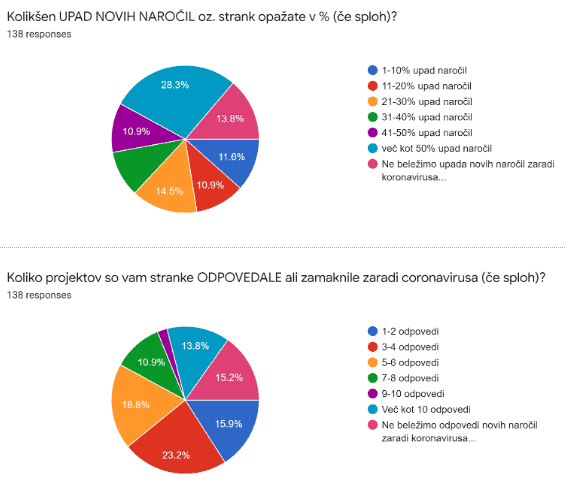 Kako koronavirus vpliva na poslovanje obrtnikov / ponudnikov storitev v Sloveniji
