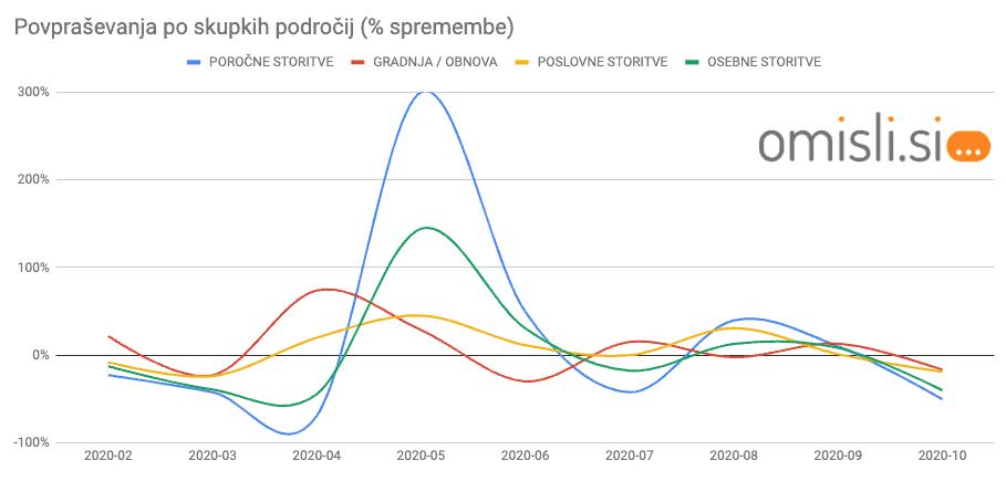 graf - vpliv koronavirusa na prodajo storitev in poslovanje ponudnikov storitev - vse storitve po sklopih