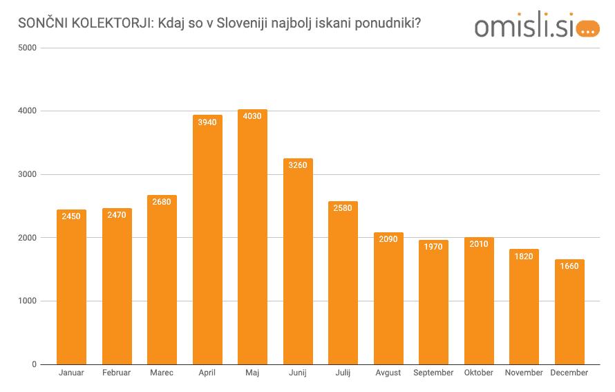 sončni-kolektorji-cena-povpraševanje-v-Sloveniji